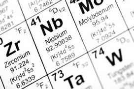 Element Symbols Z